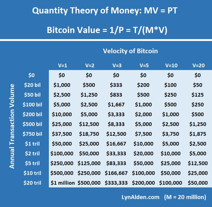 Bitcoin Valuation Chart