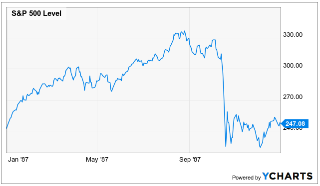 Recession Black Monday Chart