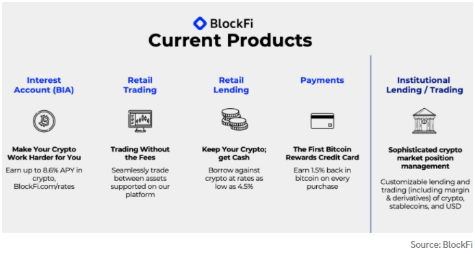 BlockFi Review Products