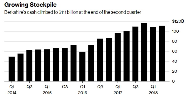 Buffett Contrarian Investing Cash Position