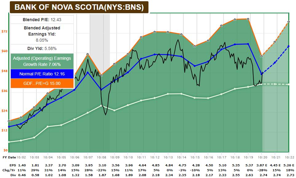 BNS FASTGraph Value Stock