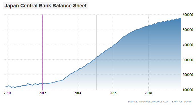 Bank of Japan Balance Sheet