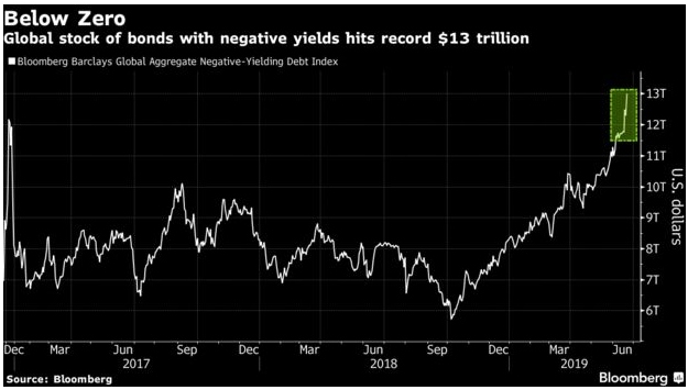 Bond Bubble Negative Yields