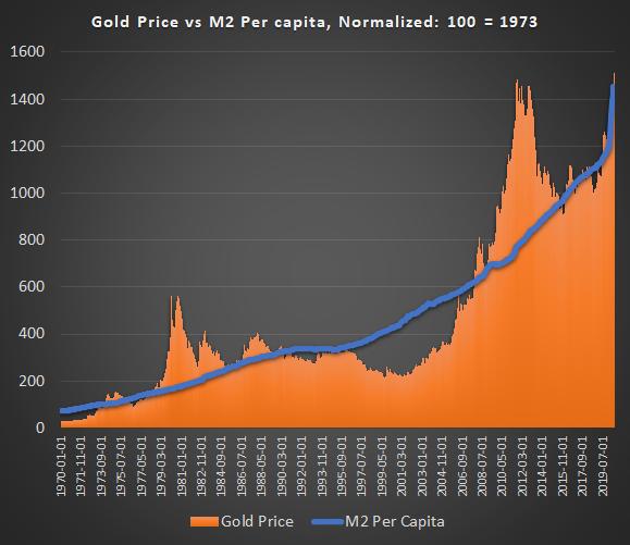 Gold vs M2 Per Capita