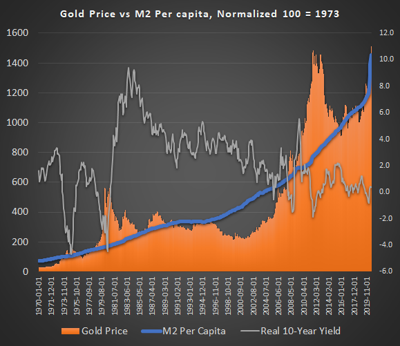 Gold vs M2 Per Capita vs Real Rates