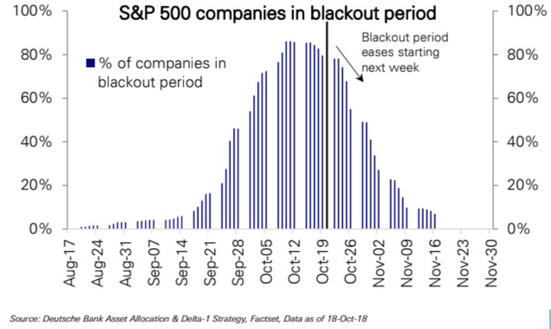 Buyback Blackout November 2018