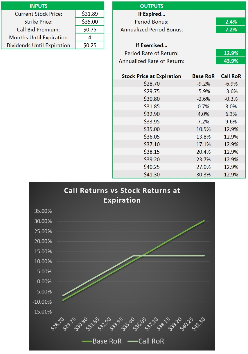 Call Option Premium Calculator