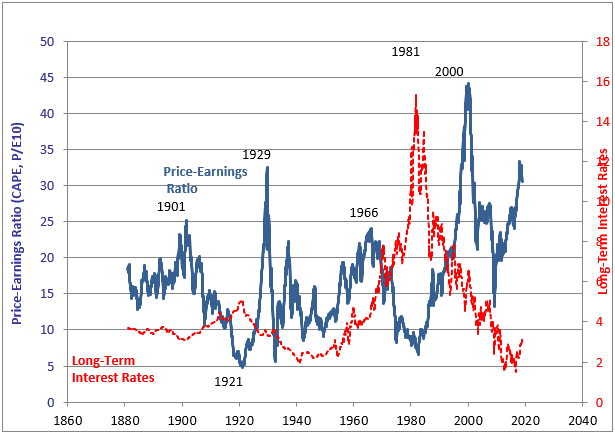 CAPE Ratio Interest Rates Chart