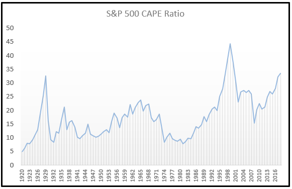 June 2018 CAPE Ratio