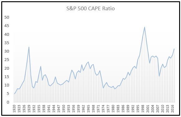CAPE Ratio Shiller PE Chart