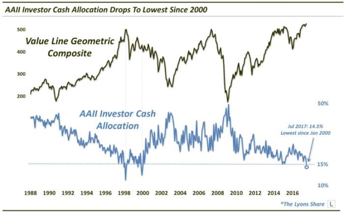 Investor Cash Positions