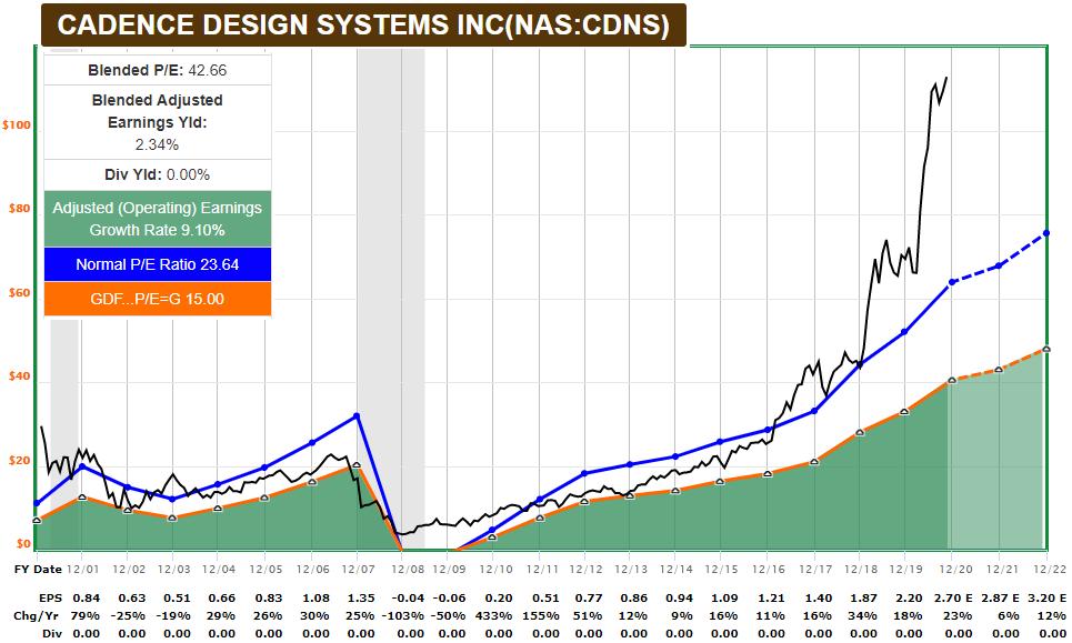 CDNS FASTGraph