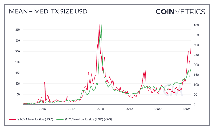 Coinmetrics Bitcoin Fees
