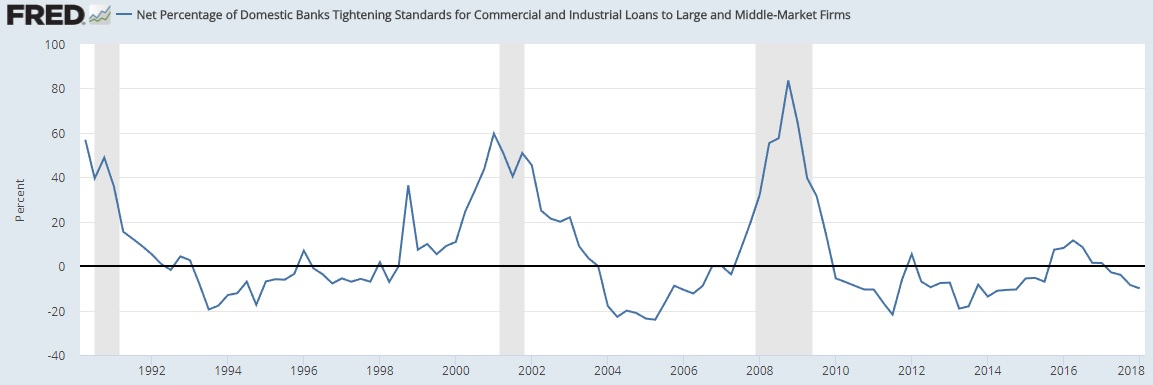 Commercial Loans March 2018