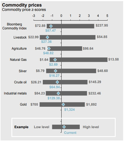 Commodity Prices May 2018