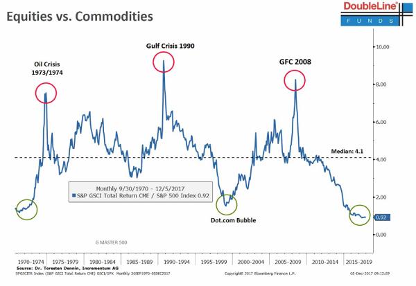 Commodities vs Equities