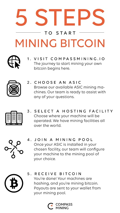 Compass Mining Review Steps