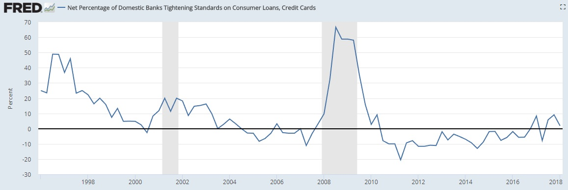 Consumer Credit March 2018