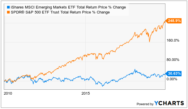 Contrarian Best Investments 2020 Emerging Markets