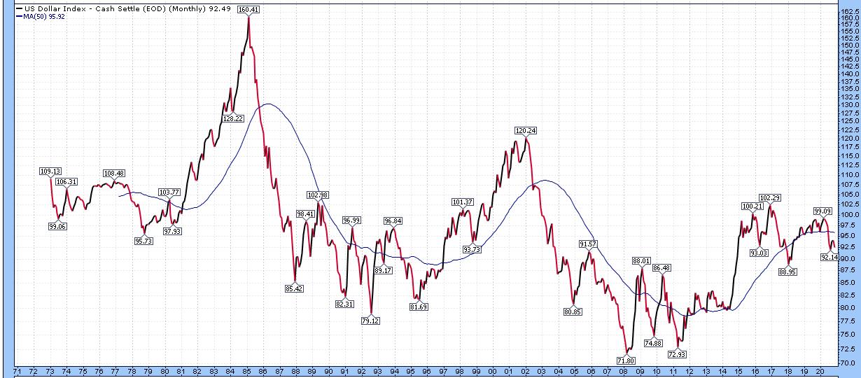 Contrarian Dollar Index