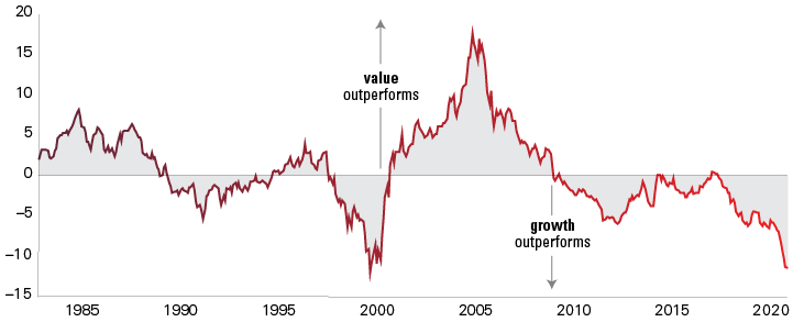 Contrarian Investing: Value vs Growth Stocks