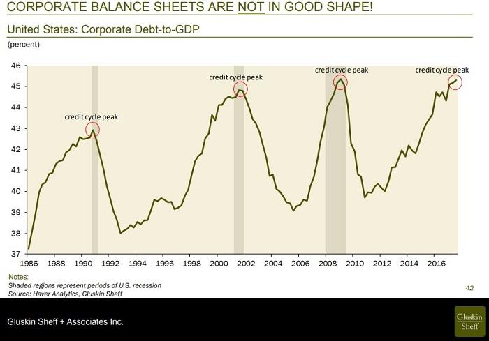 Corporate Debt August 2018