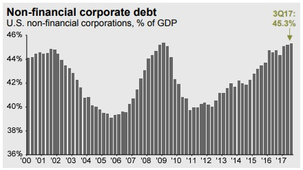 Corporate Debt March 2018