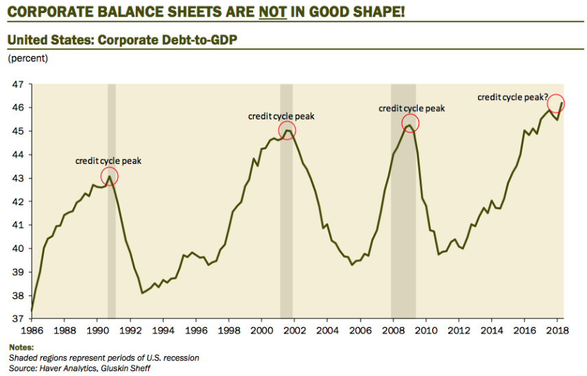 Corporate Debt Chart Share Buybacks