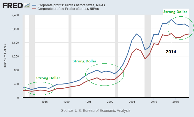 Corporate Profits vs Strong Dollar