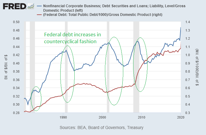 Countercyclical Fiscal Policy