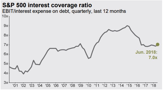 S&P 500 Interest Coverage Ratio