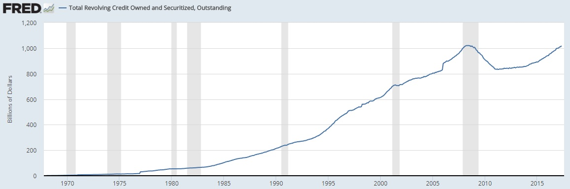 Revolving Debt Chart