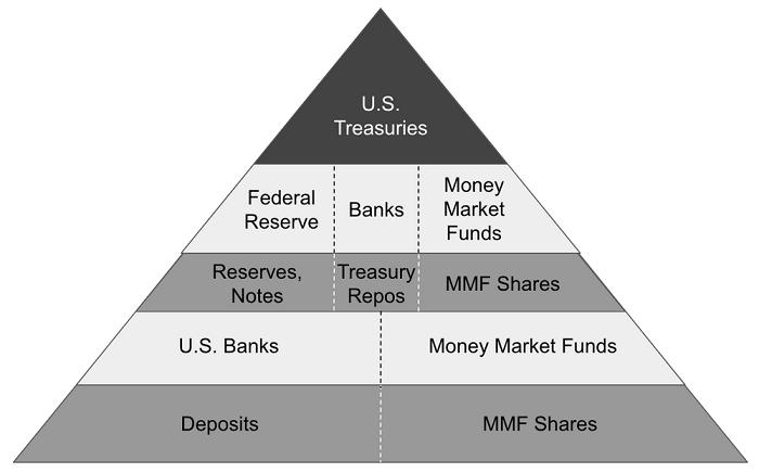 Debt Ceiling Default Layered Money Chart