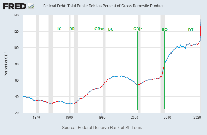 Debt to GDP by President