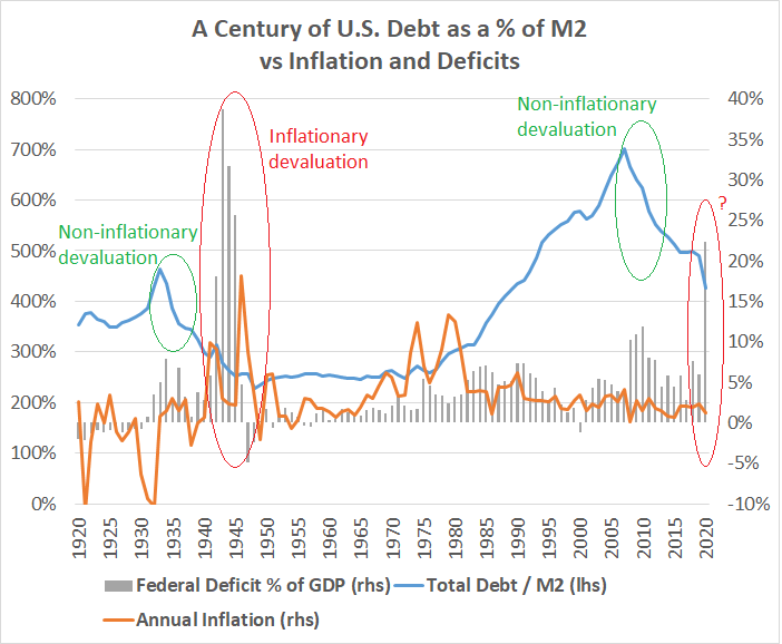 Debt vs M2 Deficits and Inflation
