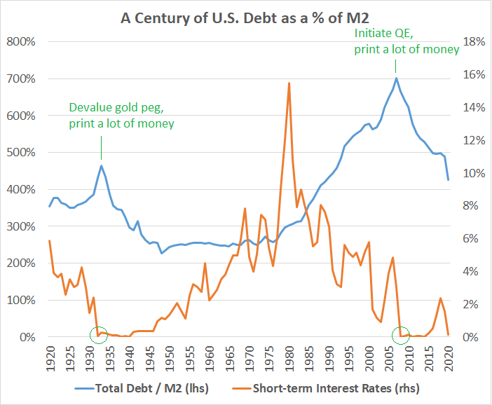 Debt vs M2 vs Rates Policy