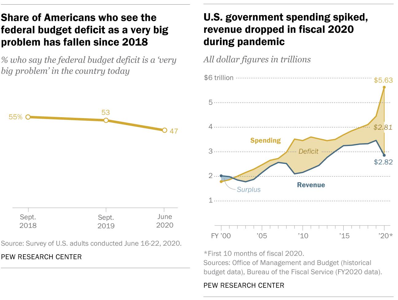 Deficit Concern Polls