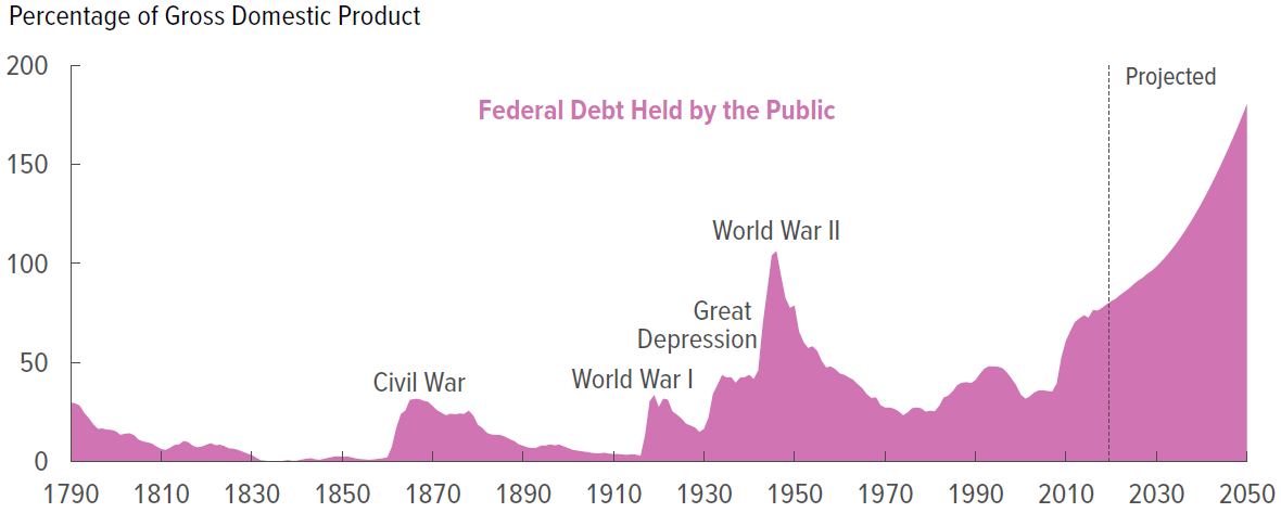 Government Debt During the Great Depression