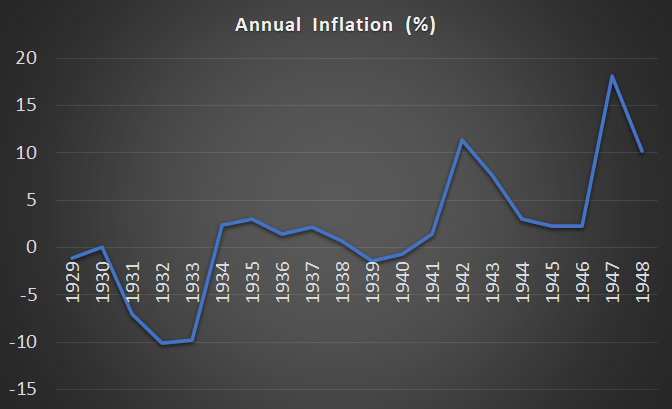 Great Depression Inflation