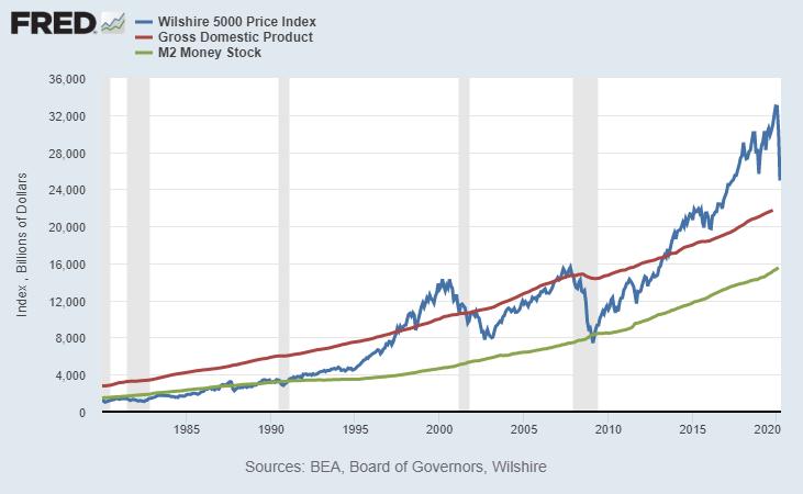 Stock Market vs GDP vs M2