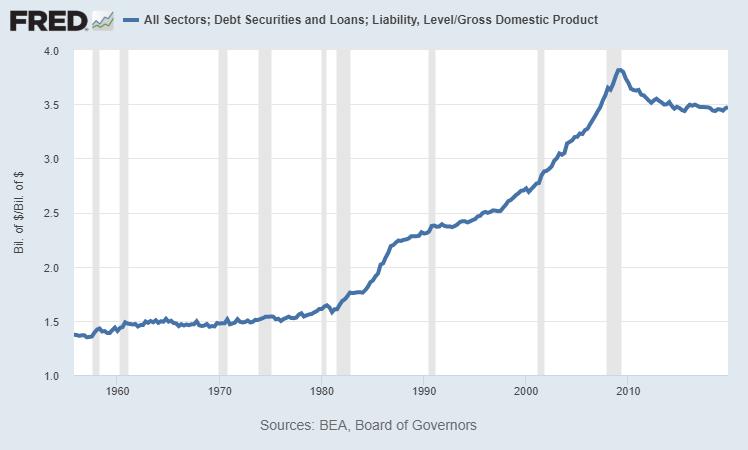 Total Debt Depression