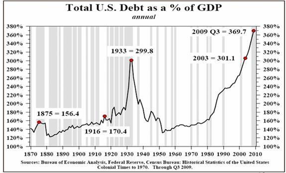 Great Depression Total Debt