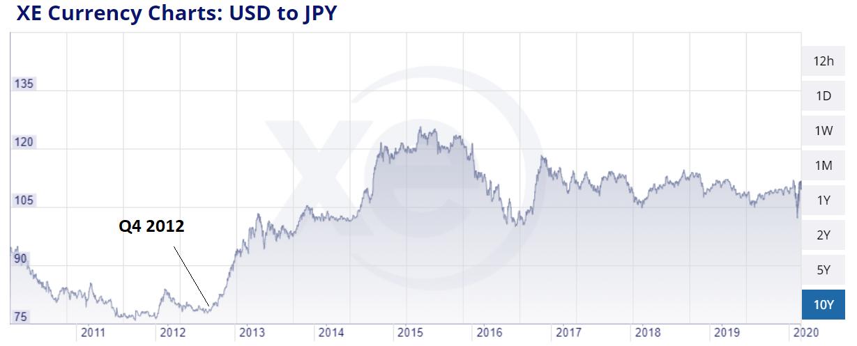 Yen vs USD
