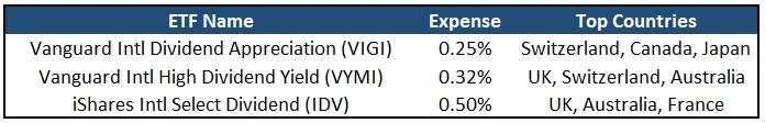 International Dividend ETFs
