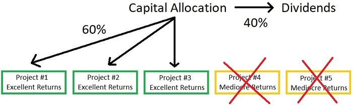 Dividend Stocks Example