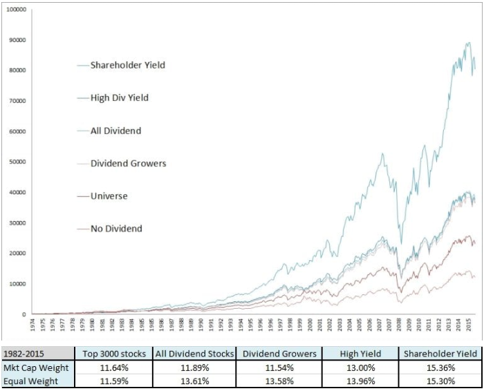 Dividend Stocks Shareholder Yield Chart