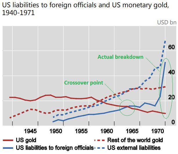 Dollar Crisis Bretton Woods Failure