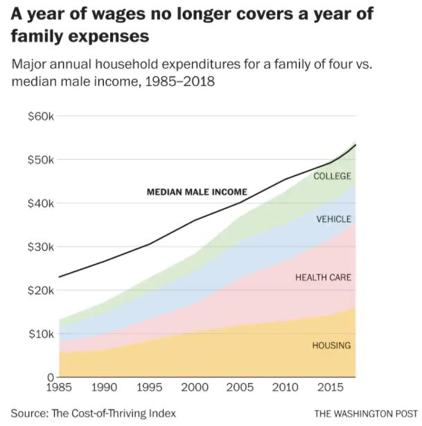 Dollar Crisis Income vs Expenses