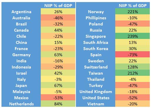 Dollar Crisis NIIP Countries