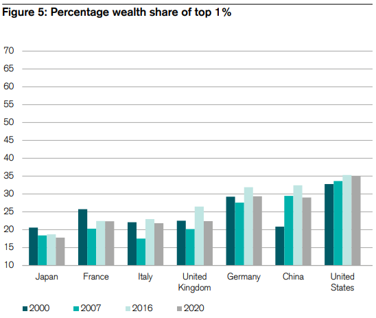 Global Reserve Currency Wealth Concentration